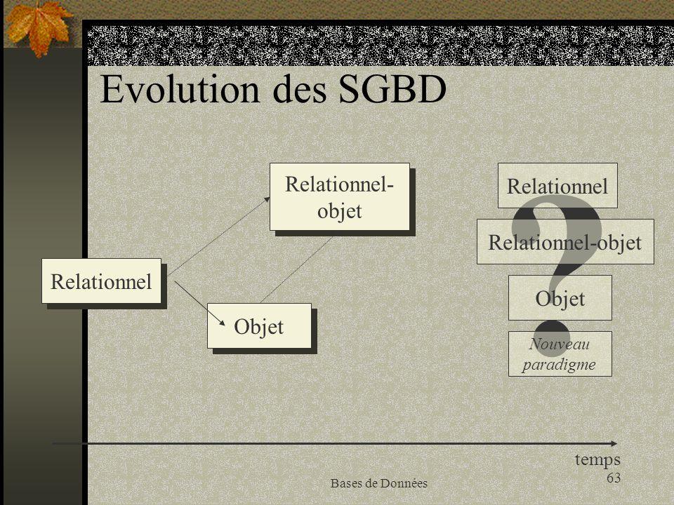 Evolution des SGBD Relationnel- Relationnel objet Relationnel-objet