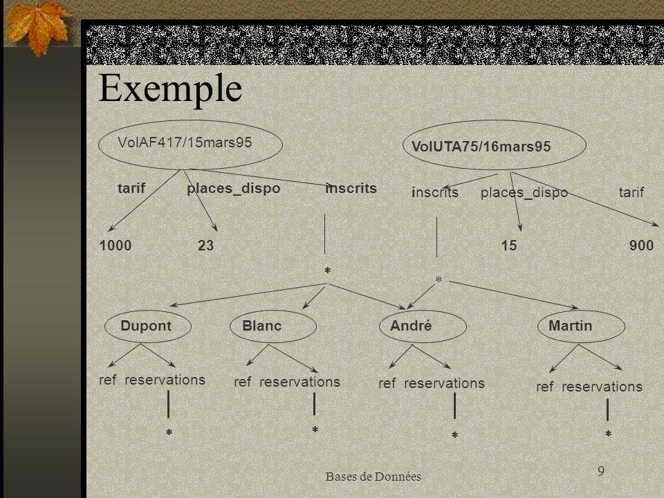 Exemple VolAF417/15mars95 VolUTA75/16mars95