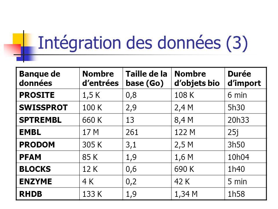 Intégration des données (3)