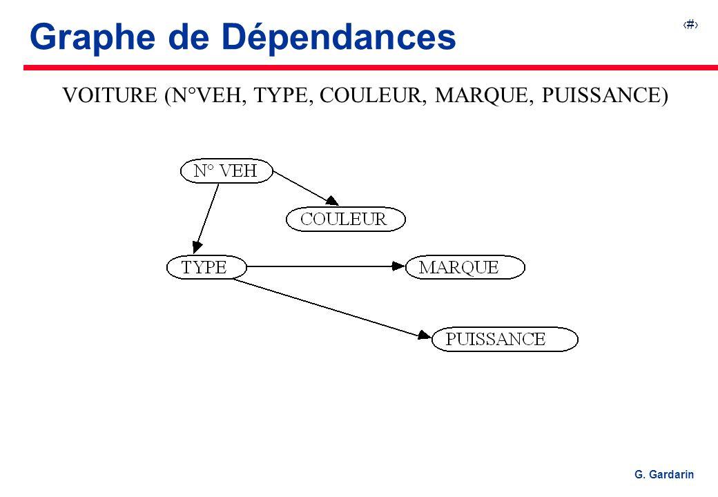 Graphe de Dépendances VOITURE (N°VEH, TYPE, COULEUR, MARQUE, PUISSANCE)
