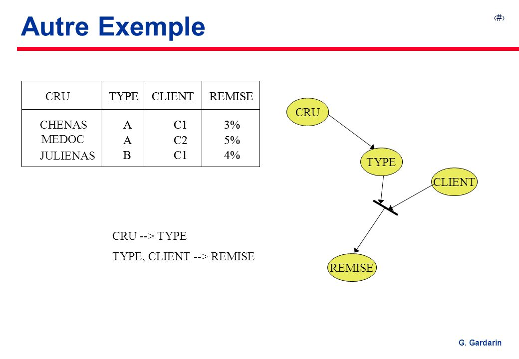Autre Exemple TYPE CLIENT REMISE A B C1 C2 3% 5% 4% CRU CHENAS MEDOC