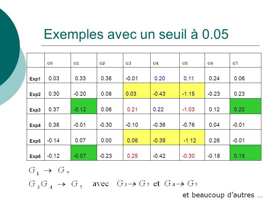 Exemples avec un seuil à 0.05