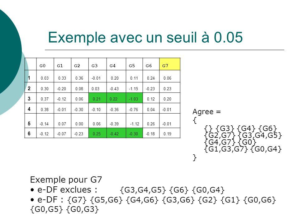 Exemple avec un seuil à 0.05 Exemple pour G7