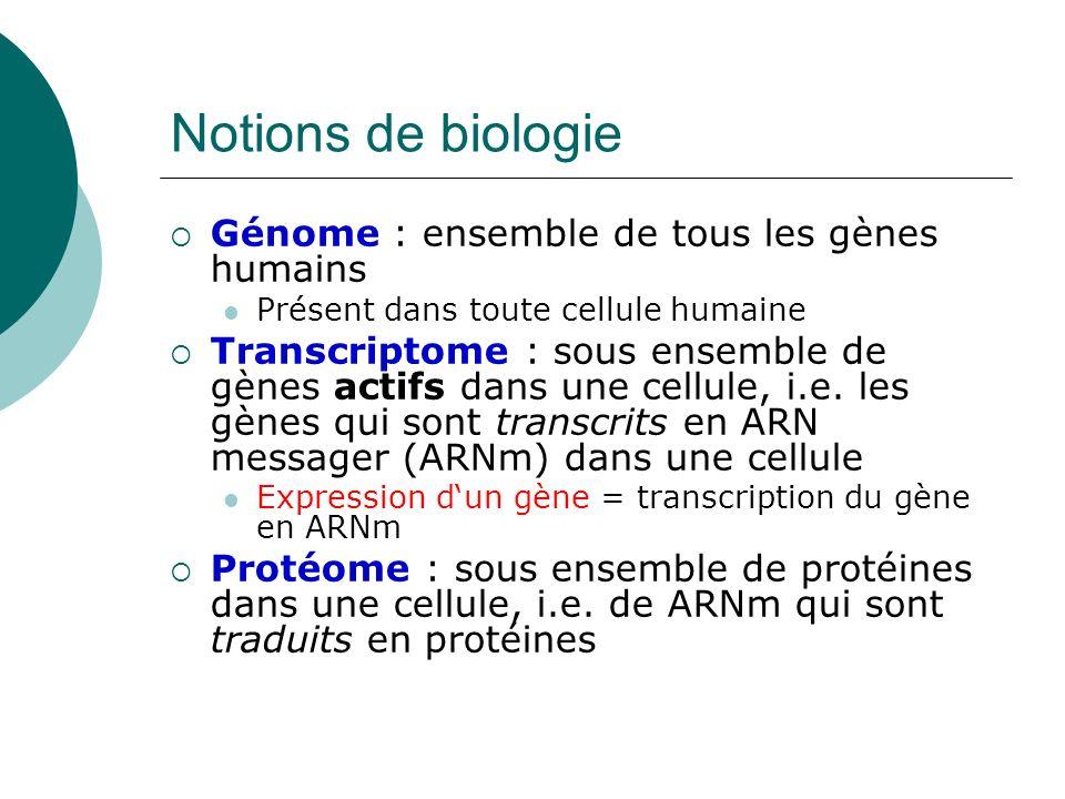 Notions de biologie Génome : ensemble de tous les gènes humains