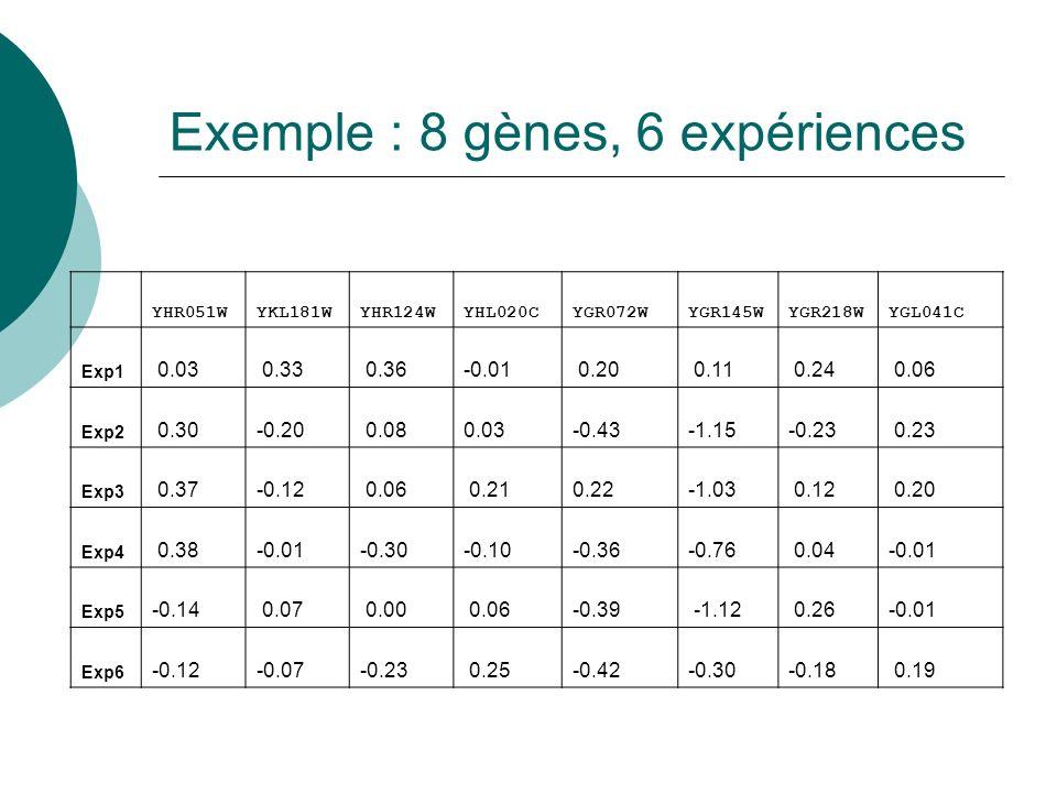Exemple : 8 gènes, 6 expériences