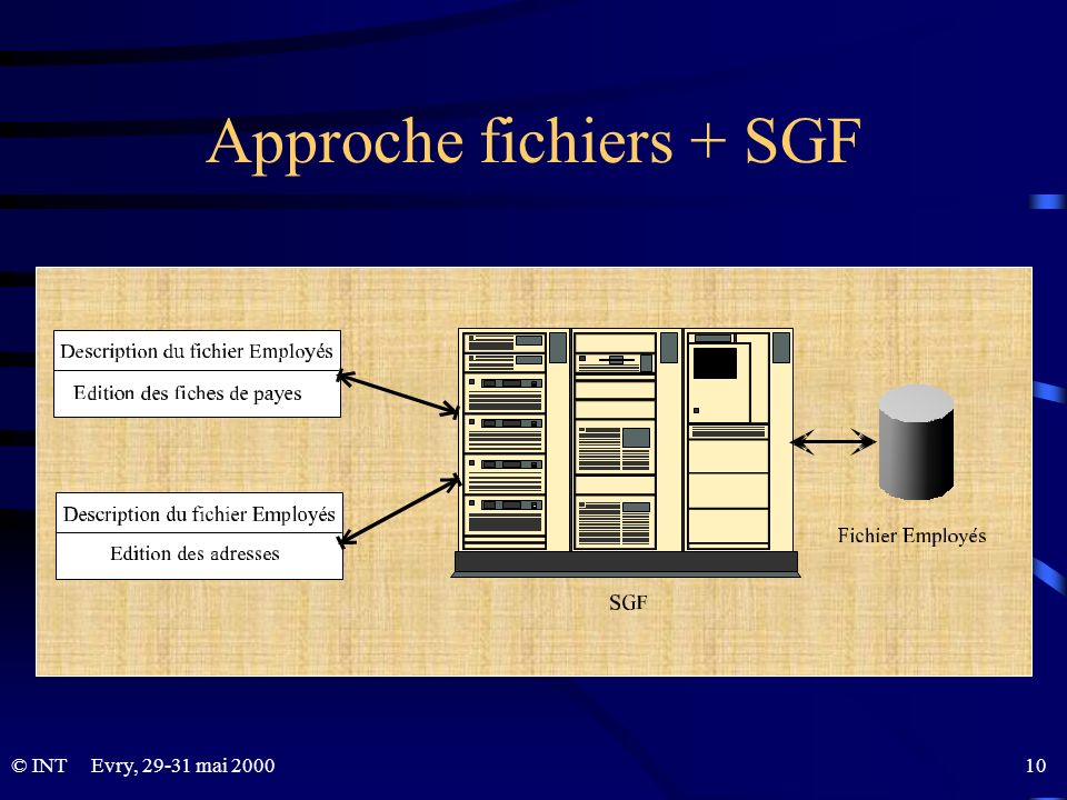 Approche fichiers + SGF