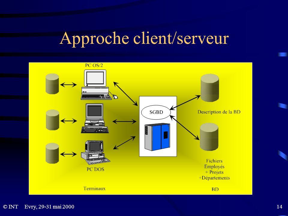 Approche client/serveur