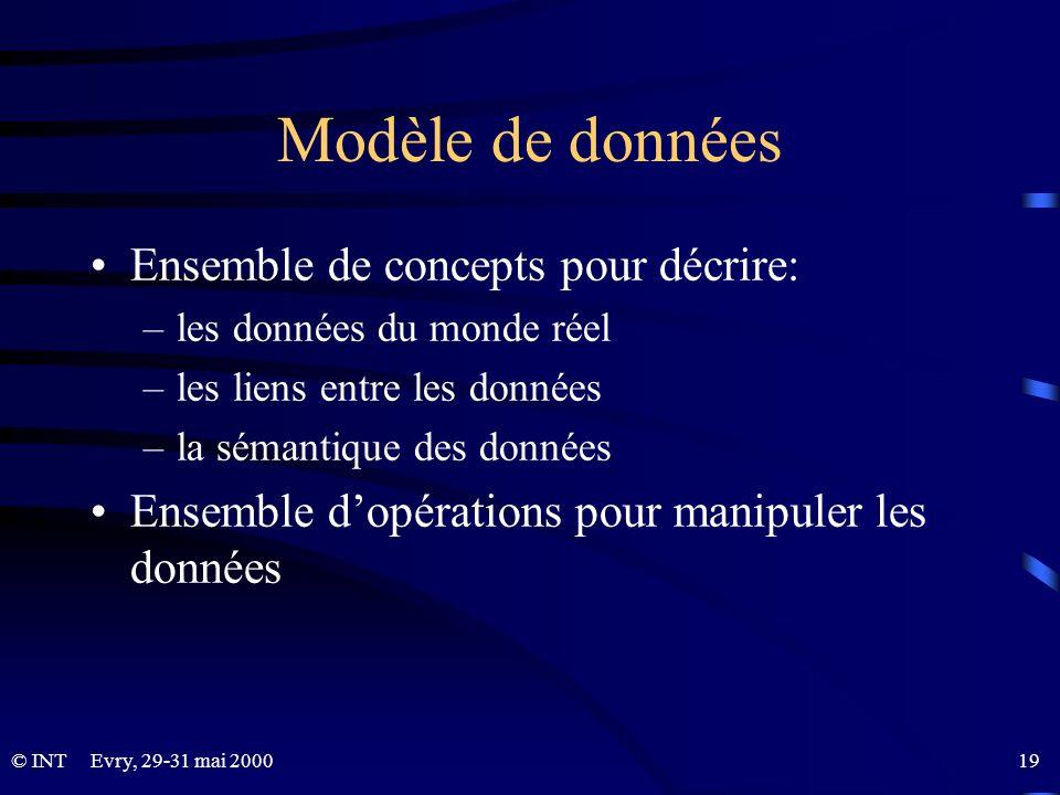 Modèle de données Ensemble de concepts pour décrire: