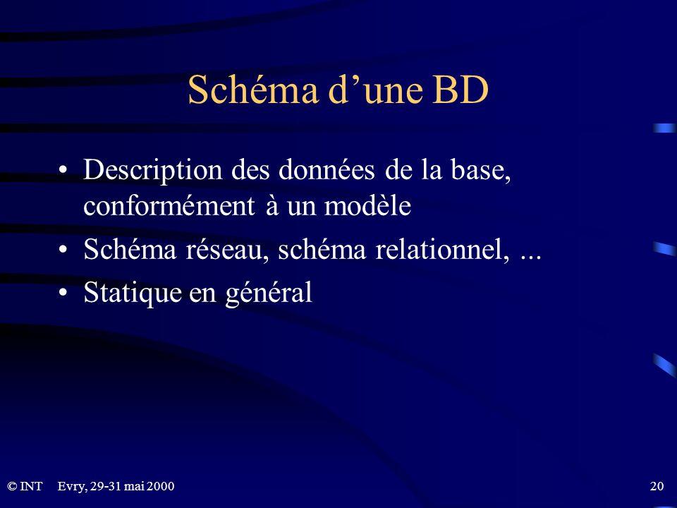 Schéma d'une BD Description des données de la base, conformément à un modèle. Schéma réseau, schéma relationnel, ...