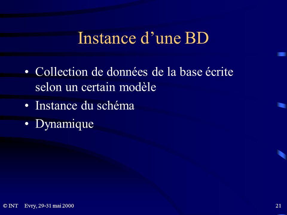 Instance d'une BD Collection de données de la base écrite selon un certain modèle. Instance du schéma.