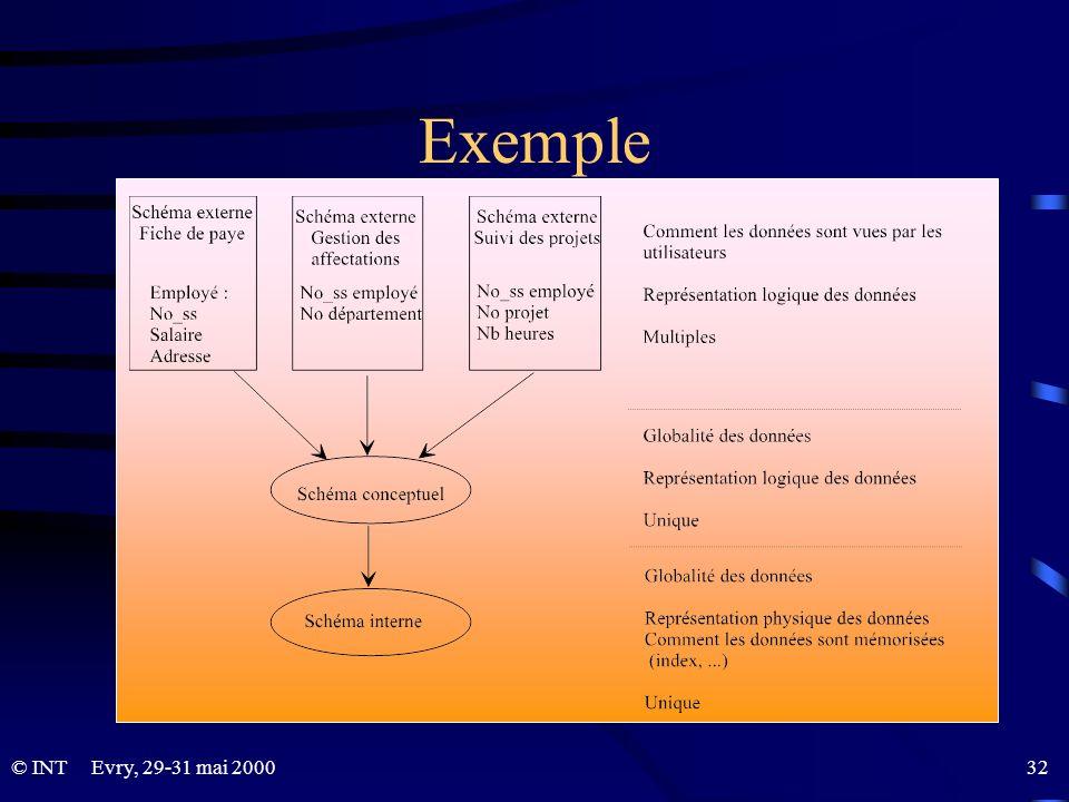 Exemple Evry, 29-31 mai 2000