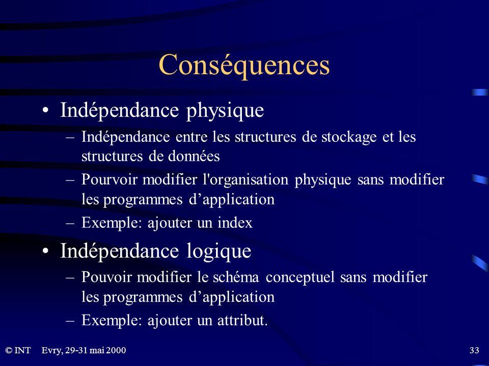 Conséquences Indépendance physique Indépendance logique