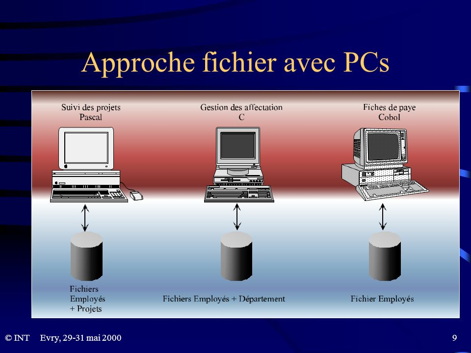 Approche fichier avec PCs