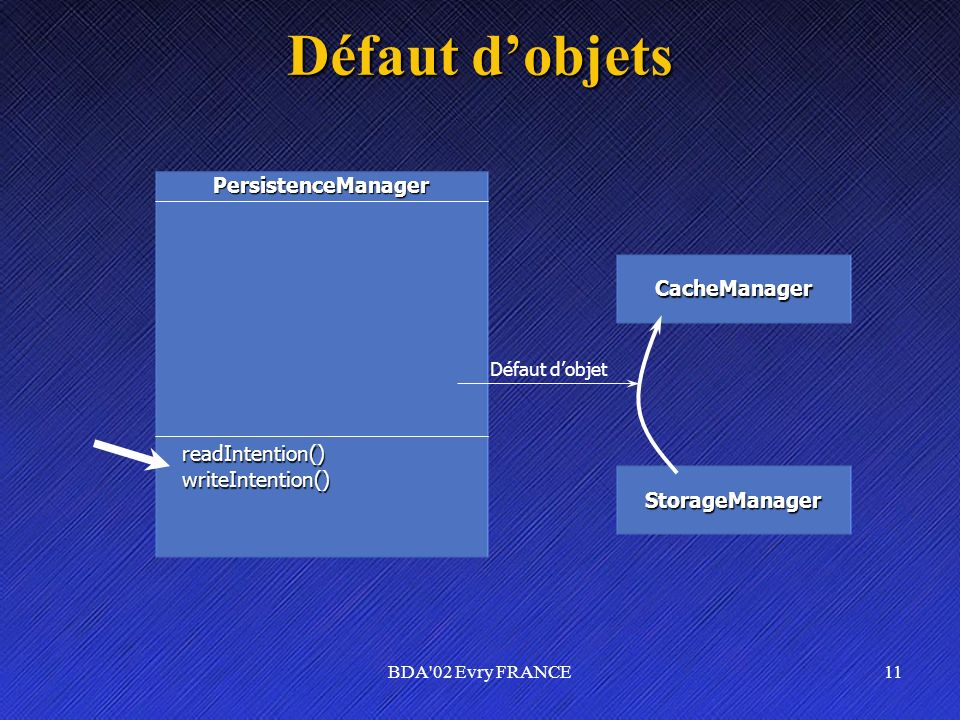 Défaut d'objets PersistenceManager CacheManager readIntention()