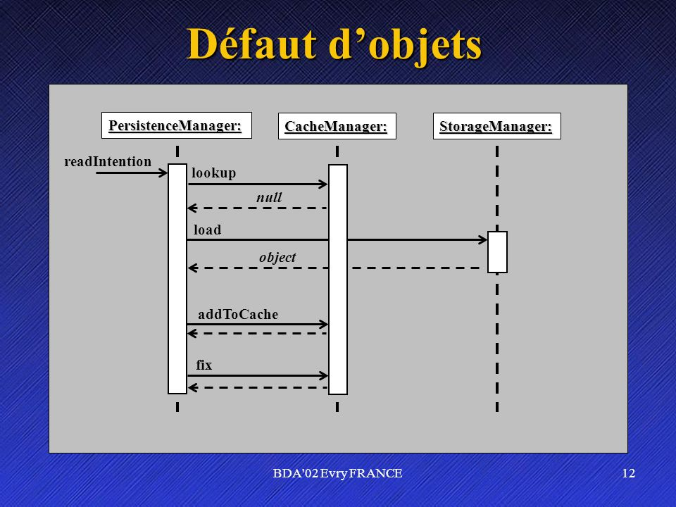Défaut d'objets PersistenceManager: CacheManager: StorageManager: