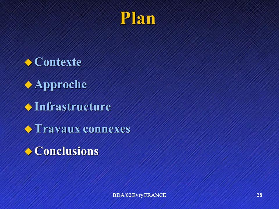 Plan Contexte Approche Infrastructure Travaux connexes Conclusions