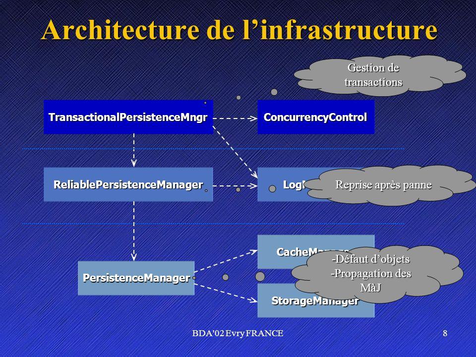 Architecture de l'infrastructure