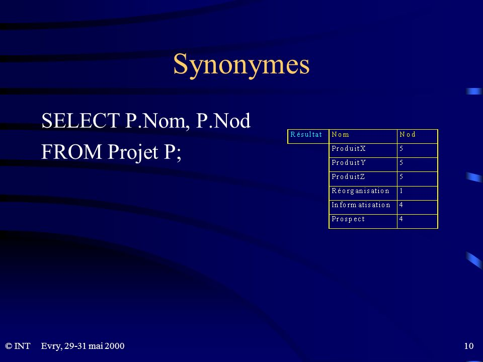 Synonymes SELECT P.Nom, P.Nod FROM Projet P;