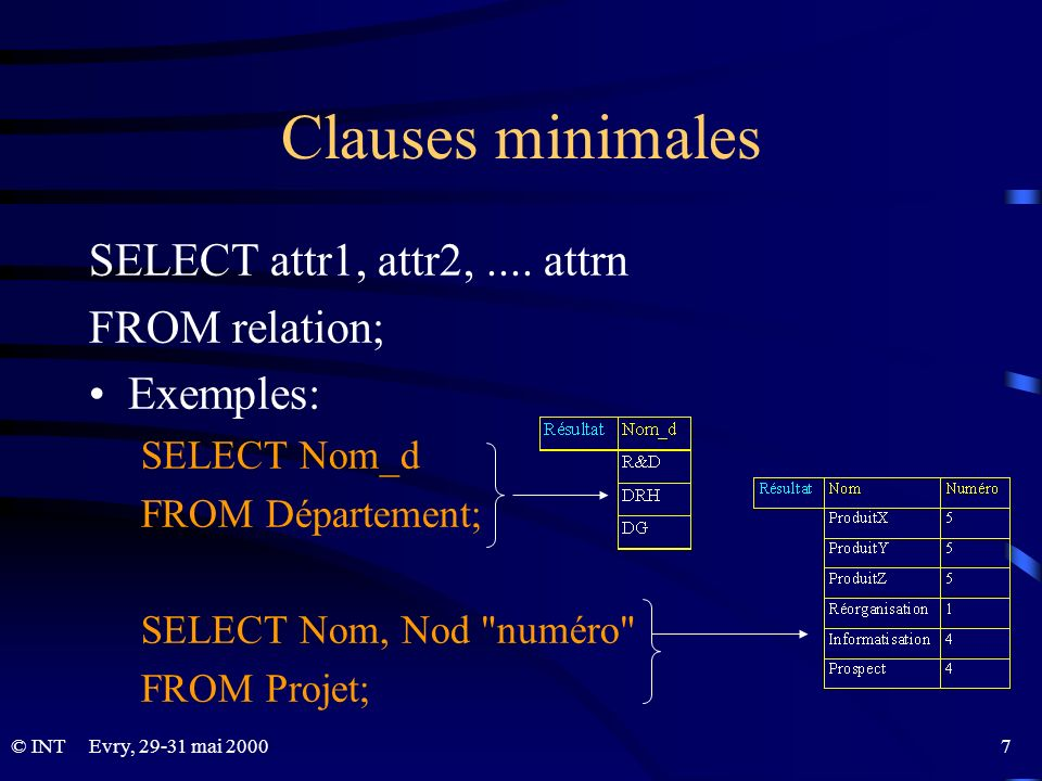 Clauses minimales SELECT attr1, attr2, .... attrn FROM relation;
