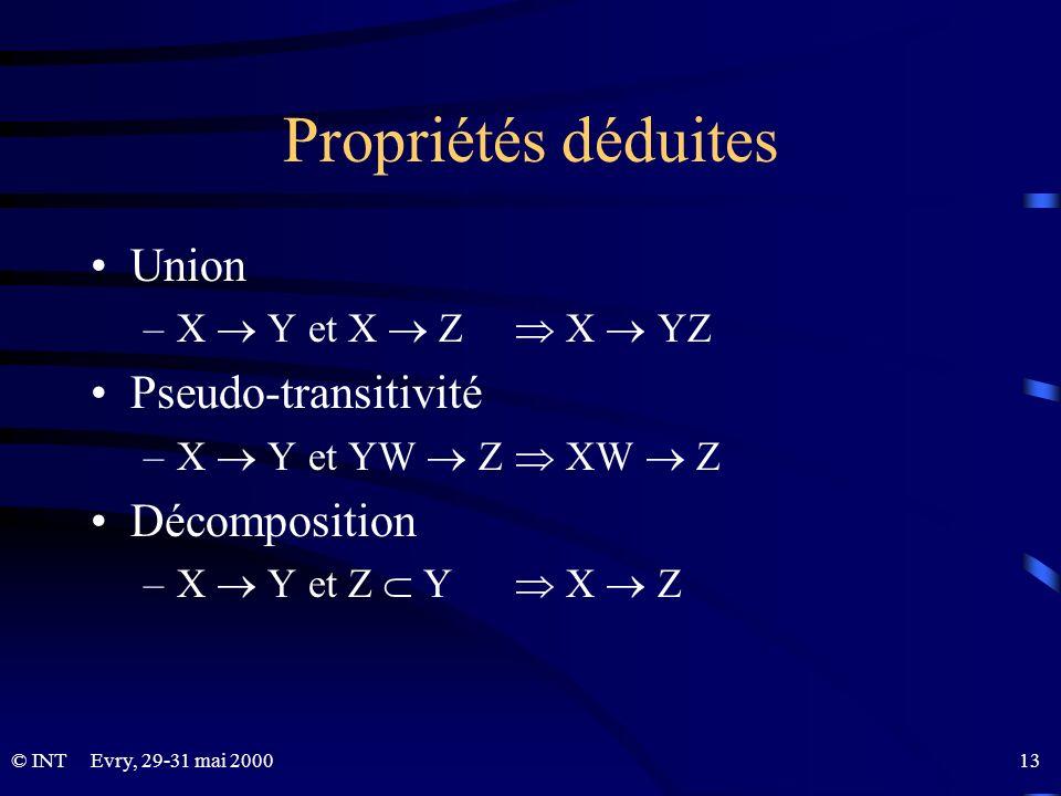 Propriétés déduites Union Pseudo-transitivité Décomposition