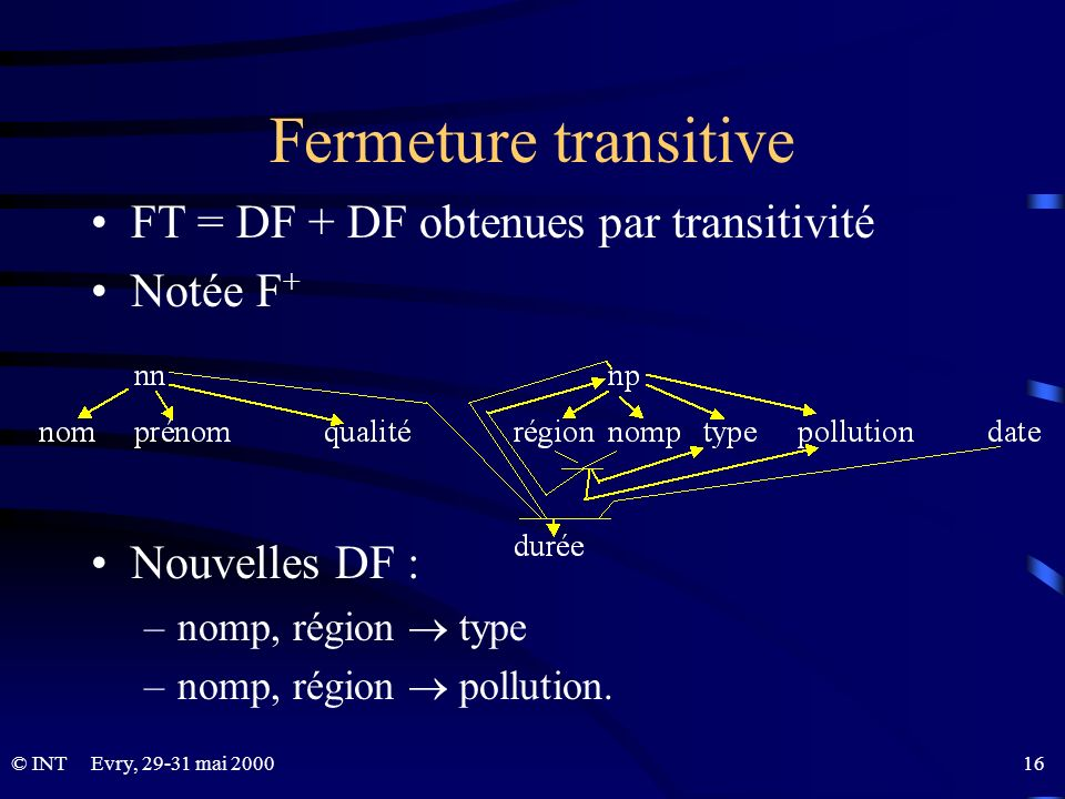 Fermeture transitive FT = DF + DF obtenues par transitivité Notée F+