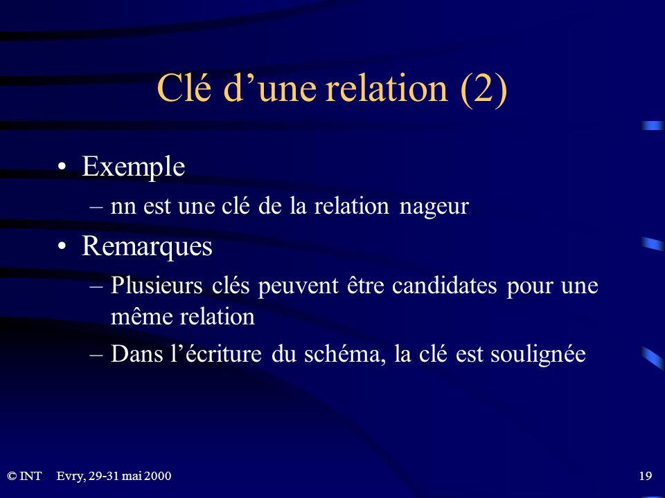 Clé d'une relation (2) Exemple Remarques