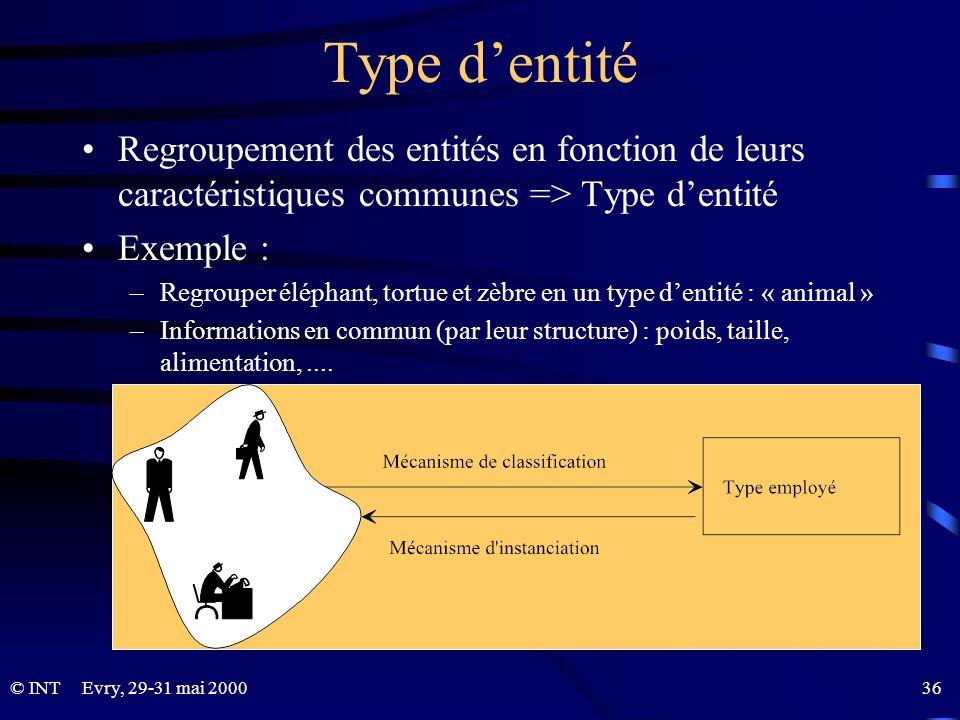 Type d'entité Regroupement des entités en fonction de leurs caractéristiques communes => Type d'entité.