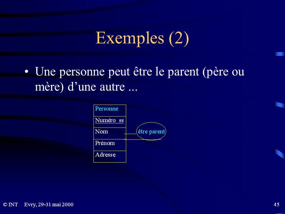 Exemples (2) Une personne peut être le parent (père ou mère) d'une autre ... Evry, 29-31 mai 2000