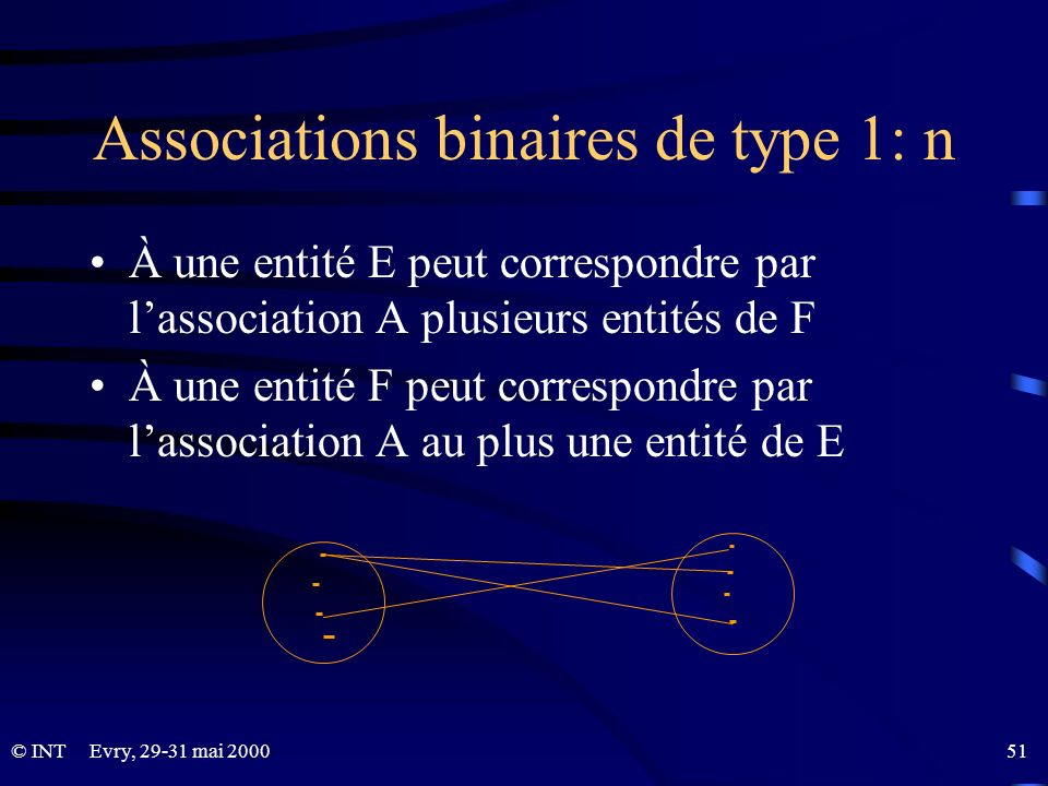 Associations binaires de type 1: n