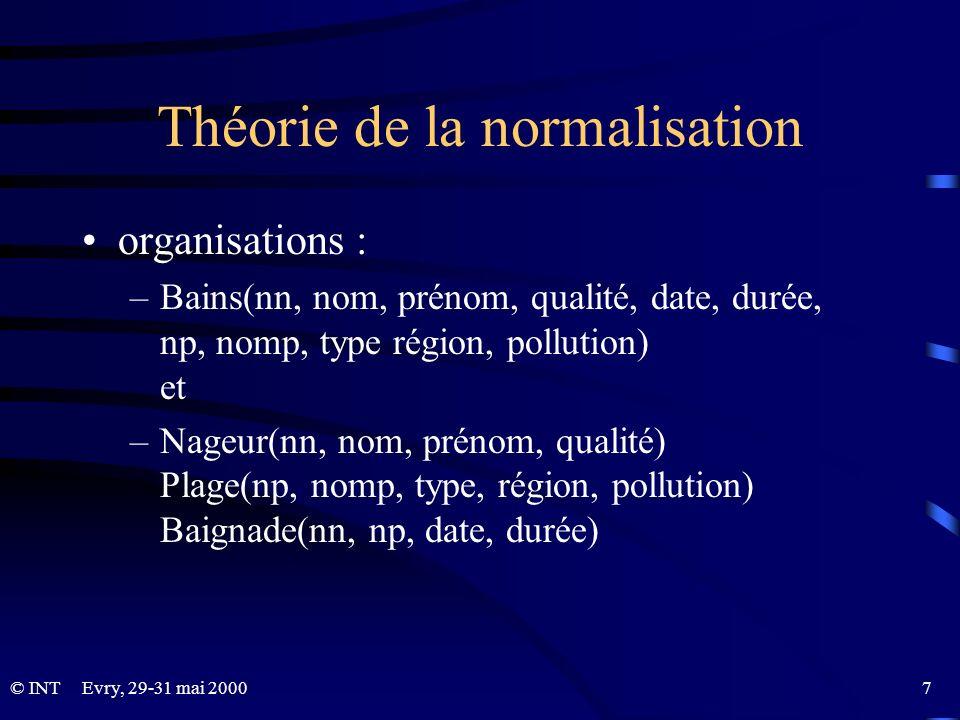 Théorie de la normalisation
