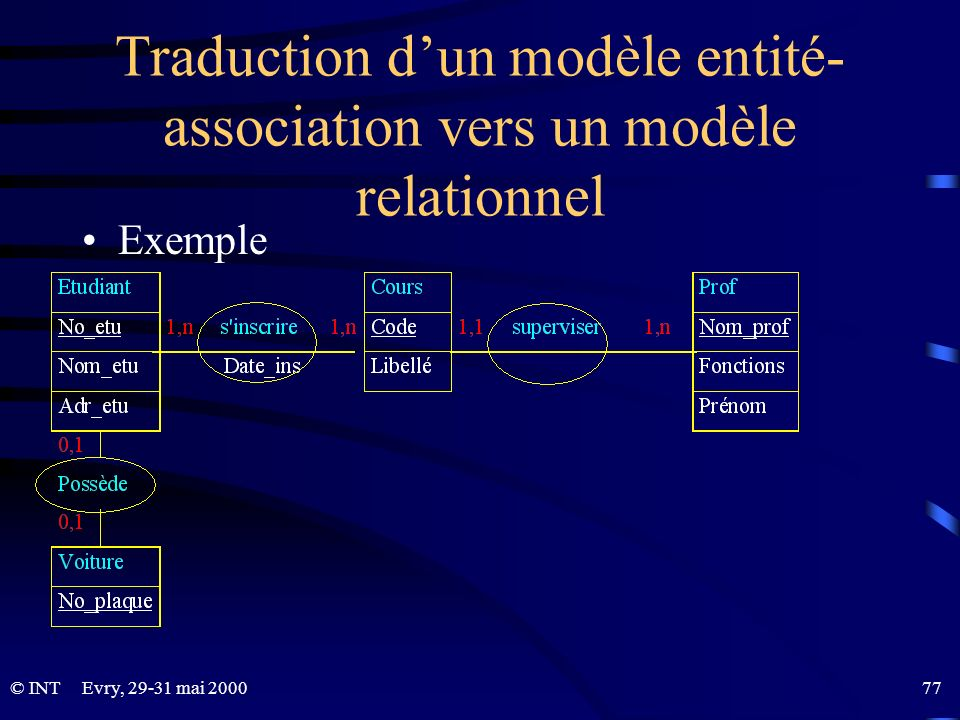 Traduction d'un modèle entité-association vers un modèle relationnel