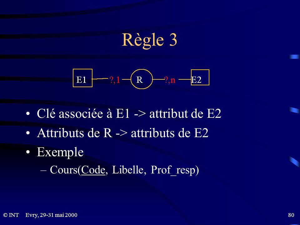 Règle 3 Clé associée à E1 -> attribut de E2