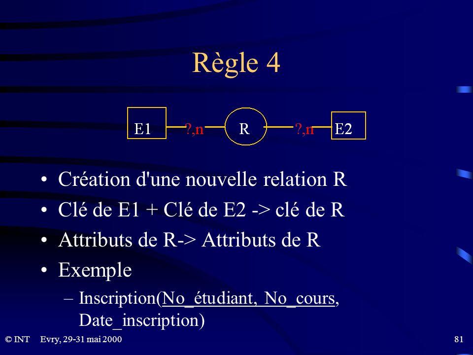 Règle 4 Création d une nouvelle relation R