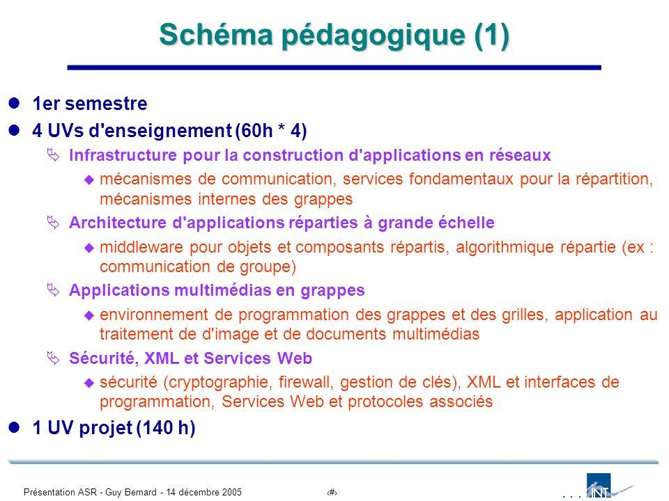 Schéma pédagogique (1) 1er semestre 4 UVs d enseignement (60h * 4)