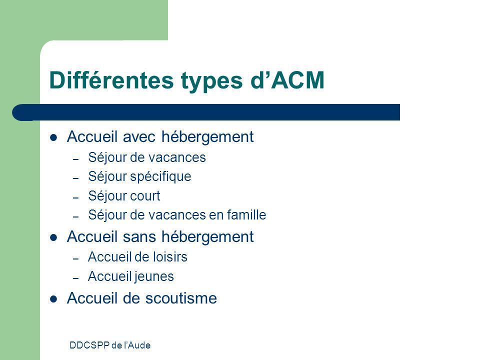 Différentes types d'ACM