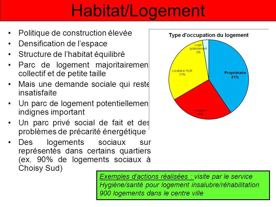 Habitat/Logement Politique de construction élevée