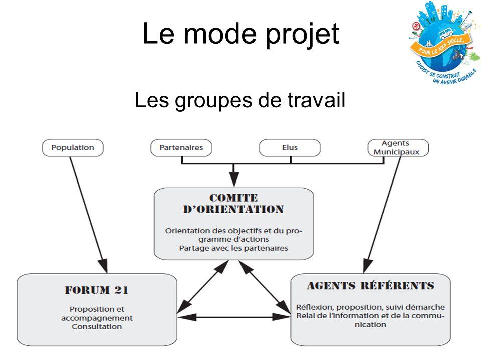Le mode projet Les groupes de travail
