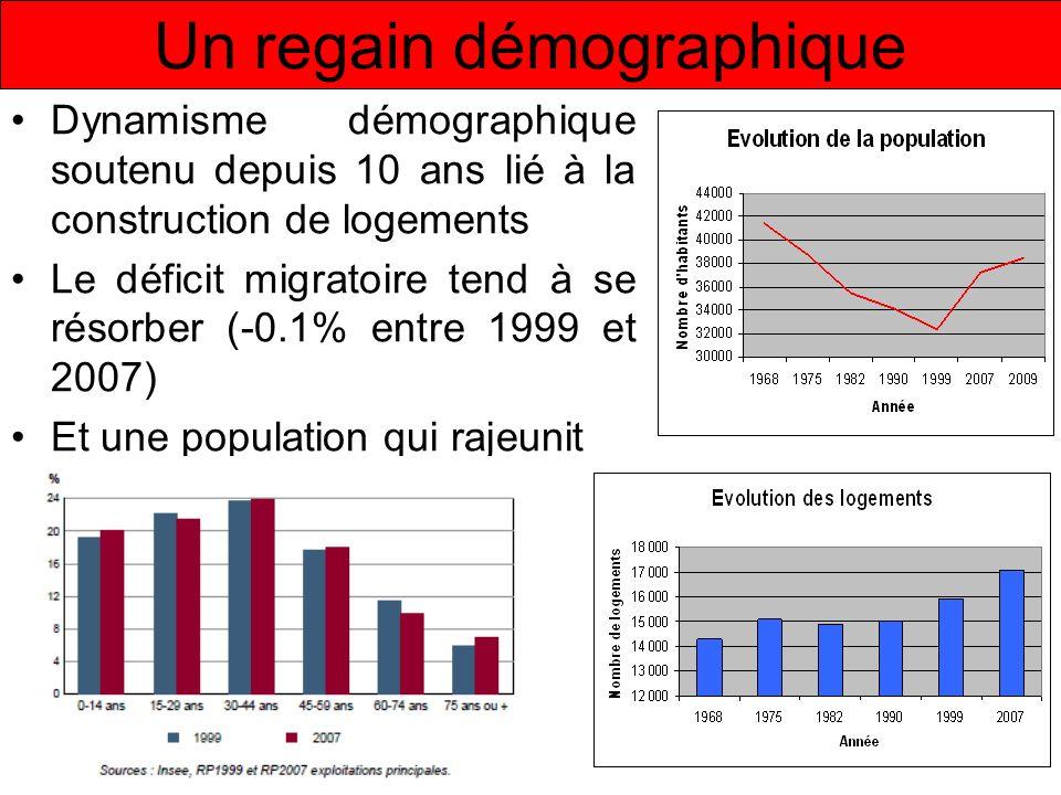 Un regain démographique