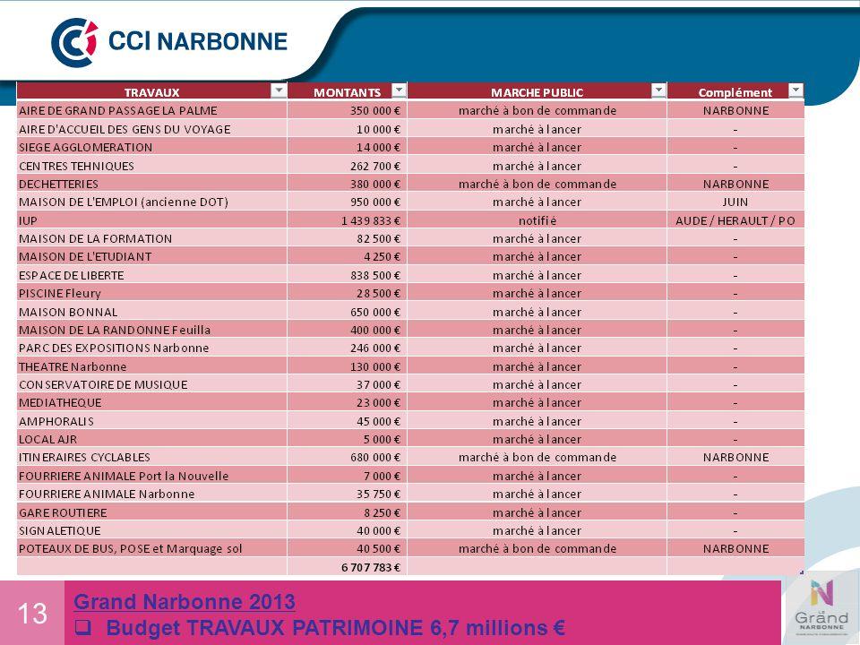 13 Grand Narbonne 2013 Budget TRAVAUX PATRIMOINE 6,7 millions €
