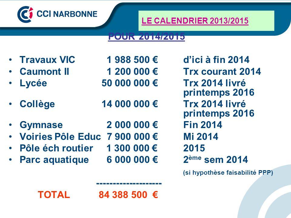 Travaux VIC 1 988 500 € d'ici à fin 2014