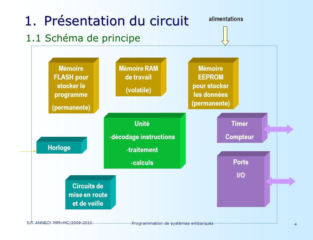 Présentation du circuit