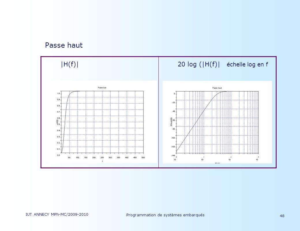 Passe haut |H(f)| 20 log (|H(f)| échelle log en f