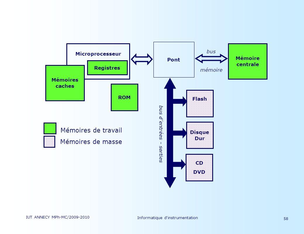 Mémoires de travail Mémoires de masse bus mémoire Microprocesseur Pont
