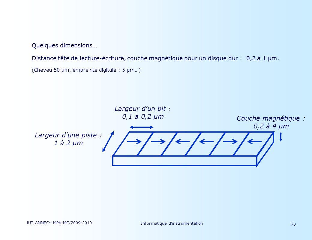 Couche magnétique : 0,2 à 4 µm Largeur d'un bit : 0,1 à 0,2 µm