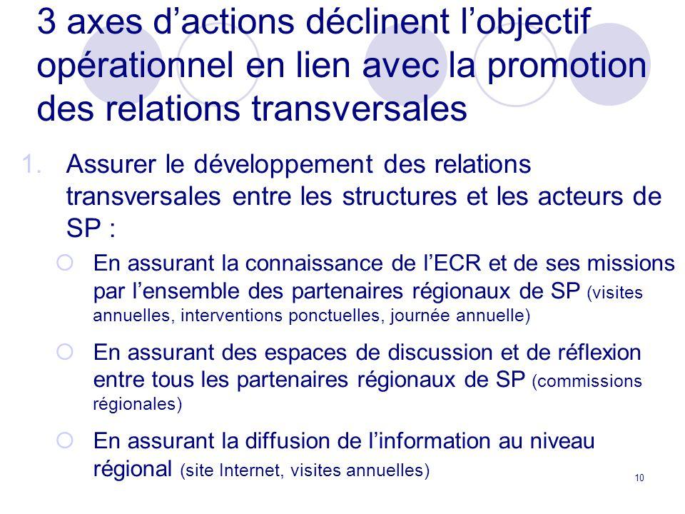 3 axes d'actions déclinent l'objectif opérationnel en lien avec la promotion des relations transversales
