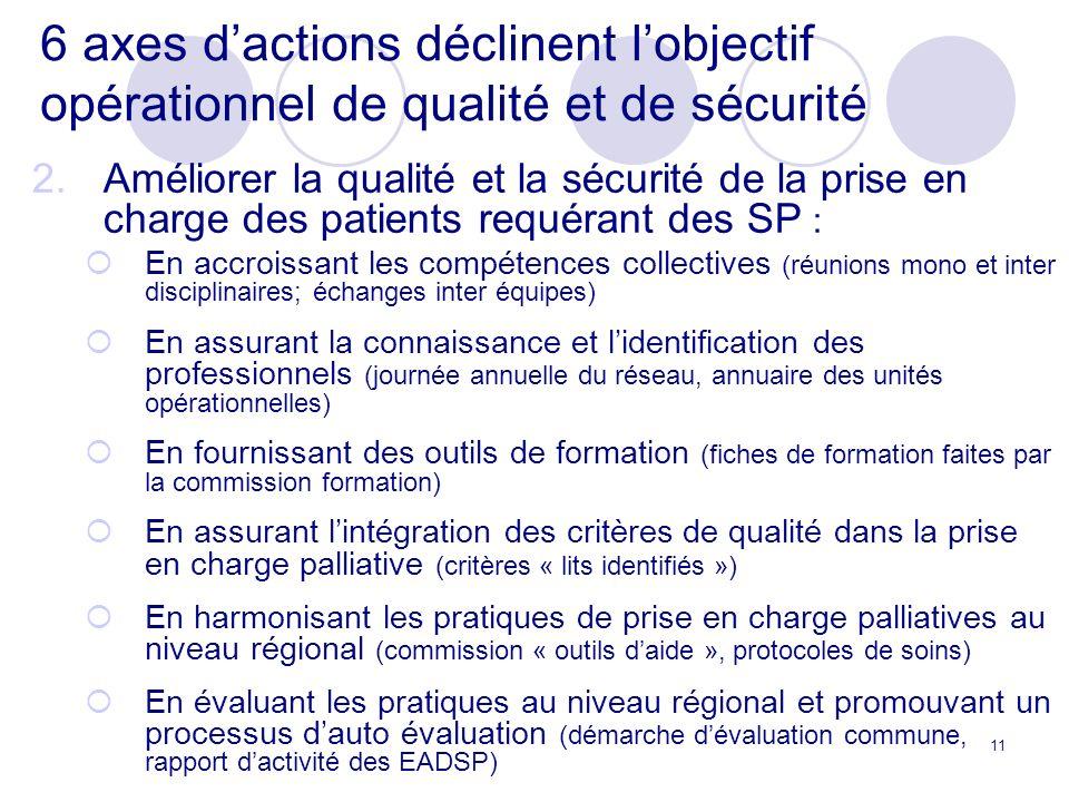 6 axes d'actions déclinent l'objectif opérationnel de qualité et de sécurité
