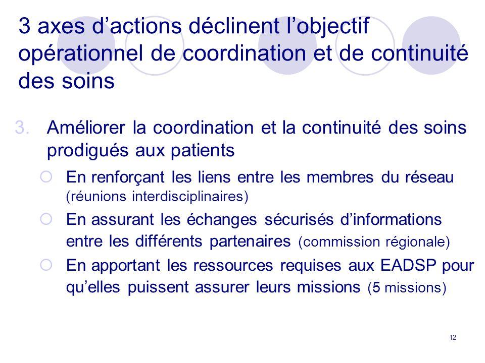 3 axes d'actions déclinent l'objectif opérationnel de coordination et de continuité des soins