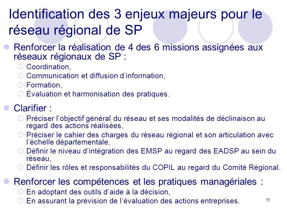 Identification des 3 enjeux majeurs pour le réseau régional de SP