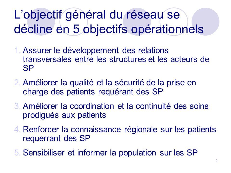 L'objectif général du réseau se décline en 5 objectifs opérationnels