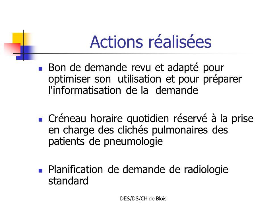 Actions réalisées Bon de demande revu et adapté pour optimiser son utilisation et pour préparer l informatisation de la demande.